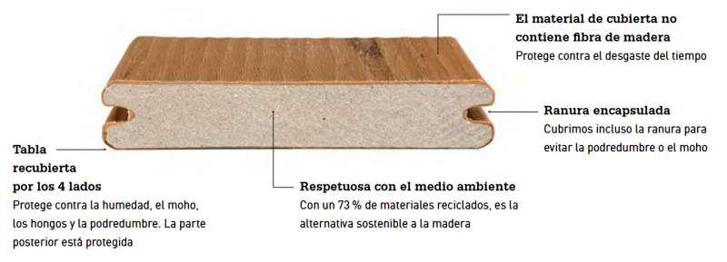 Composición del tablón de composite recubierto